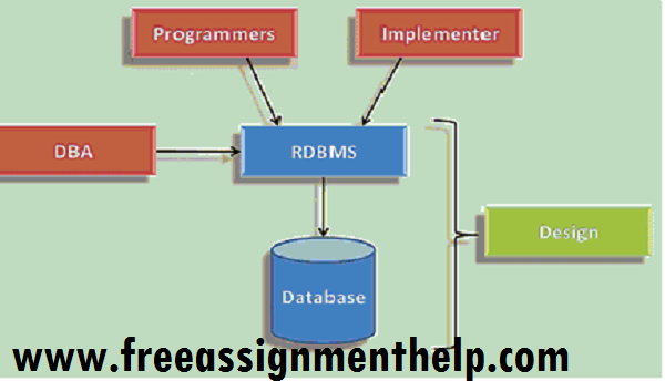 Database Assignment Help