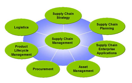 Concept Of Demand Supply Assignment Help