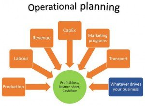 LO1 Understand the process of Strategic Planning