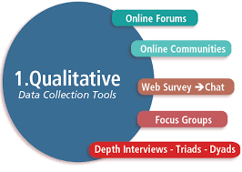 Qualitative Research Methodology Assignment Help