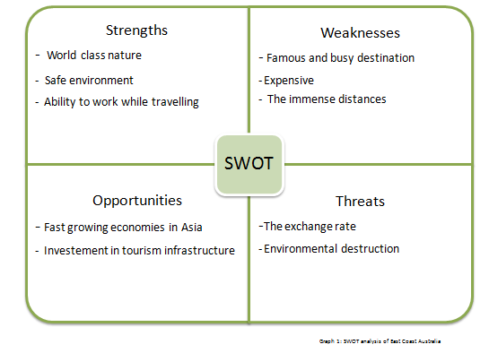 SWOT Analysis Australia | Swot Analysis Australian Government