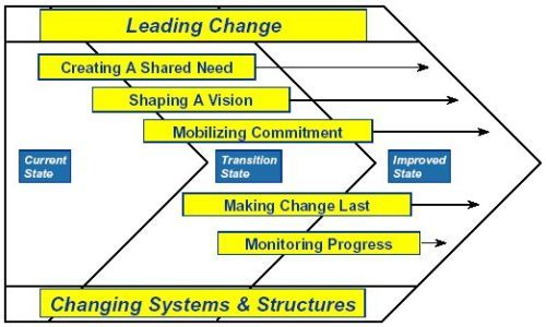 Improving Process Communication Organization