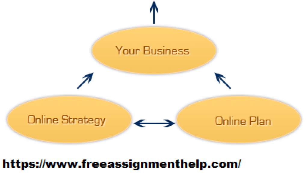 Strategy Management help