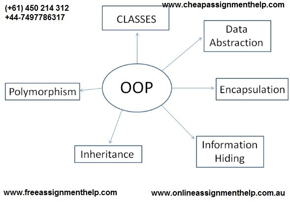 Unit 19 Object Oriented Programming